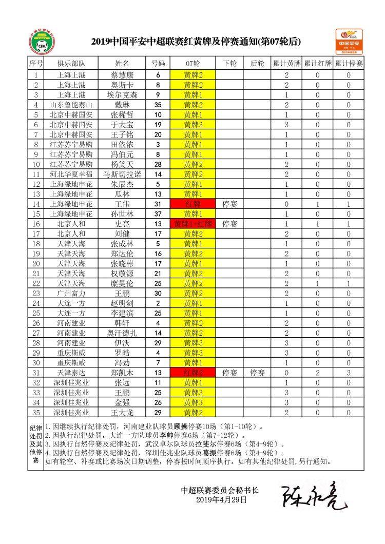 中超第8轮停赛公告:王伟、史亮停赛,郑凯木将停两轮