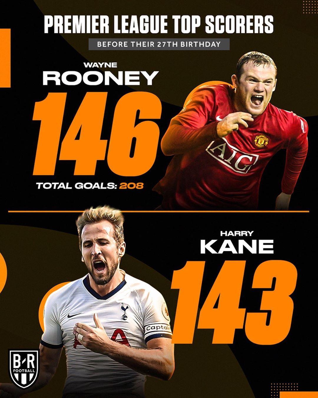 B/R : 哈里凯恩即将成为英超联赛进球传奇, 他今年才27岁。  足球话题区